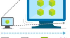 Business Benefits of Cloud Computing Microsoft Azure-Ability to Scale on Demand